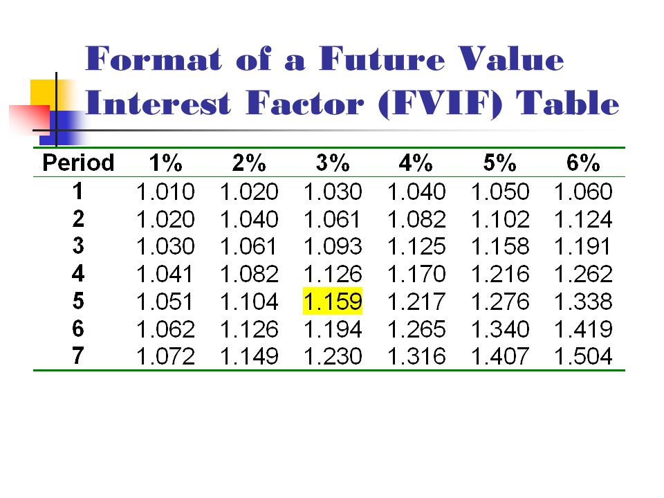 Format of a Future Value Interest Factor (FVIF) Table