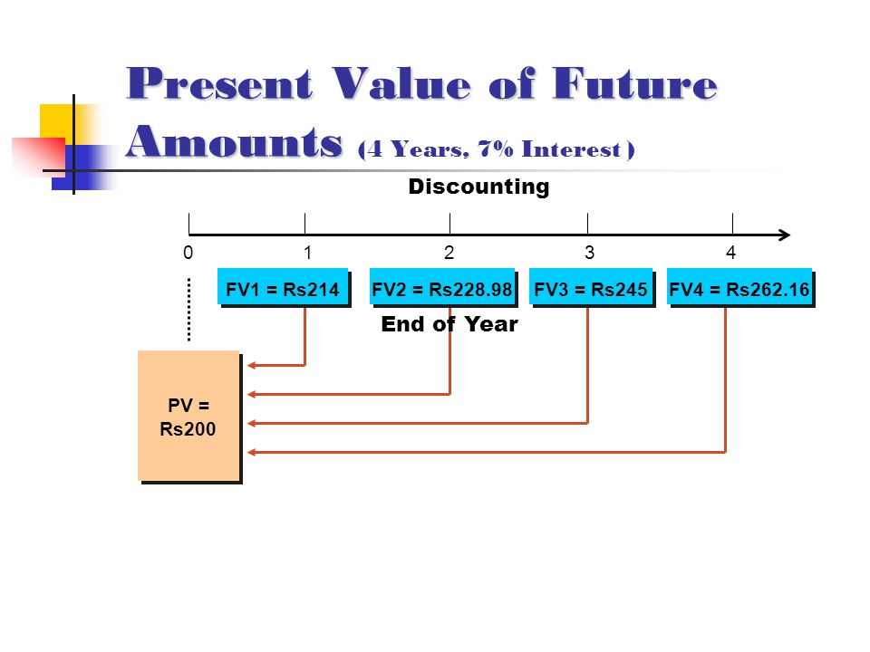 Present Value of Future Amounts Present Value of Future Amounts (4 Years, 7% Interest ) 0 1 2 3 4 Discounting PV = Rs200 FV1 = Rs214 FV2 = Rs228.98 FV3 = Rs245 FV4 = Rs262.16 End of Year