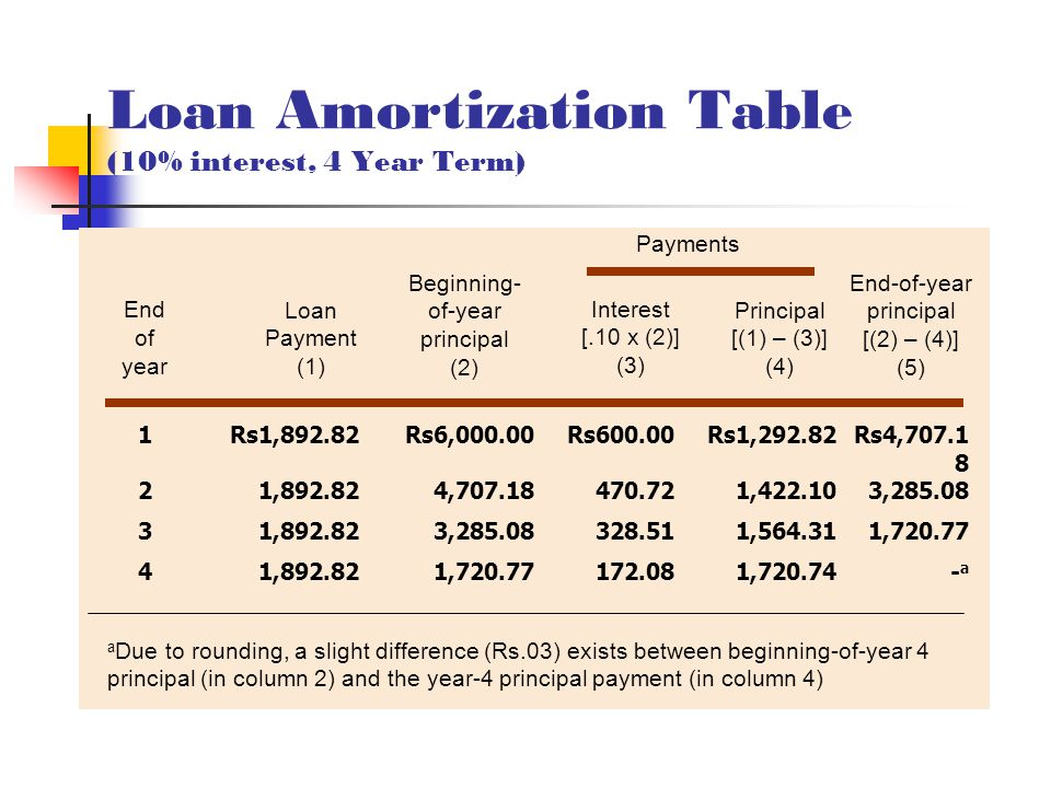 Loan Amortization Table (10% interest, 4 Year Term) Payments 1Rs1,892.82Rs6,000.00Rs600.00Rs1,292.82Rs4,707.1 8 21,892.824,707.18470.721,422.103,285.08 31,892.823,285.08328.511,564.311,720.77 41,892.821,720.77172.081,720.74-a-a End of year a Due to rounding, a slight difference (Rs.03) exists between beginning-of-year 4 principal (in column 2) and the year-4 principal payment (in column 4) Loan Payment (1) Beginning- of-year principal (2) Interest [.10 x (2)] (3) Principal [(1) – (3)] (4) End-of-year principal [(2) – (4)] (5)