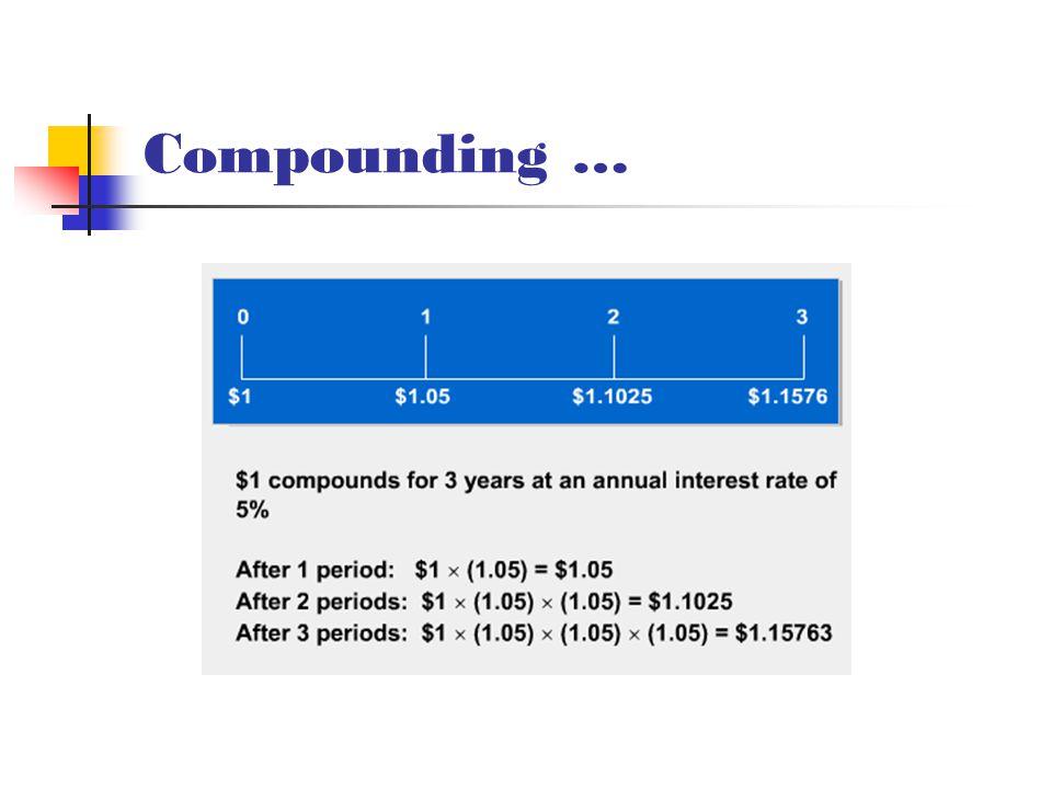 Compounding …