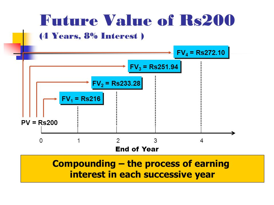 Future Value of Rs200 (4 Years, 8% Interest ) 0 1 2 3 4 PV = Rs200 End of Year FV 1 = Rs216 FV 2 = Rs233.28 FV 3 = Rs251.94 FV 4 = Rs272.10 Compounding – the process of earning interest in each successive year