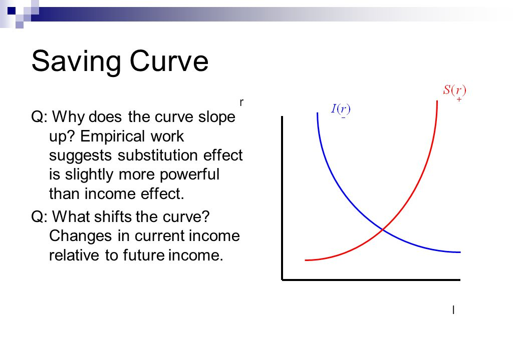 Saving Curve Q: Why does the curve slope up.
