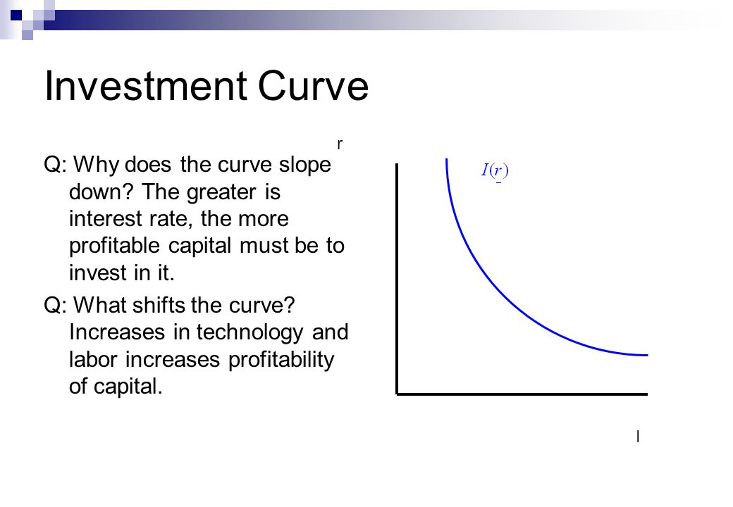 Investment Curve Q: Why does the curve slope down.