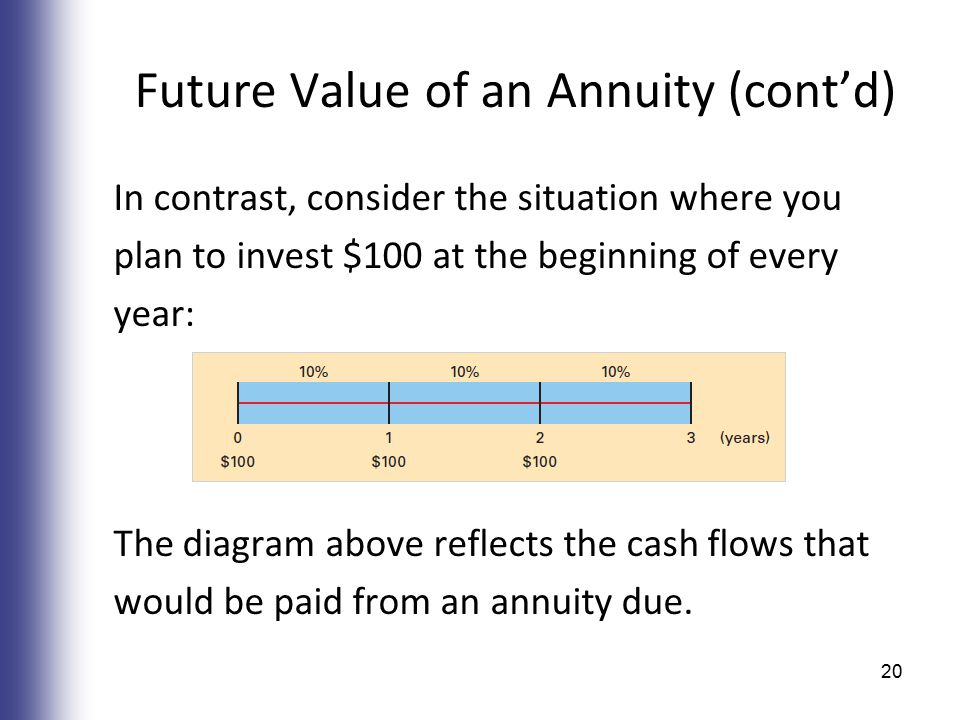 Future Value of an Annuity (cont'd) In contrast, consider the situation where you plan to invest $100 at the beginning of every year: The diagram above reflects the cash flows that would be paid from an annuity due.