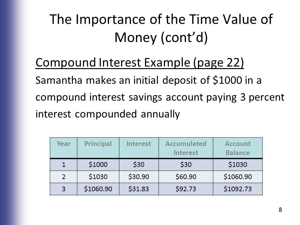 The Importance of the Time Value of Money (cont'd) Compound Interest Example (page 22) Samantha makes an initial deposit of $1000 in a compound interest savings account paying 3 percent interest compounded annually YearPrincipalInterestAccumulated Interest Account Balance 1$1000$30 $1030 2 $30.90$60.90$1060.90 3 $31.83$92.73$1092.73 8