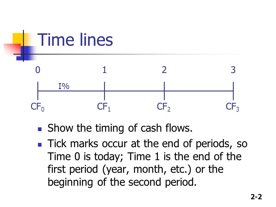 2-2 Time lines Show the timing of cash flows.