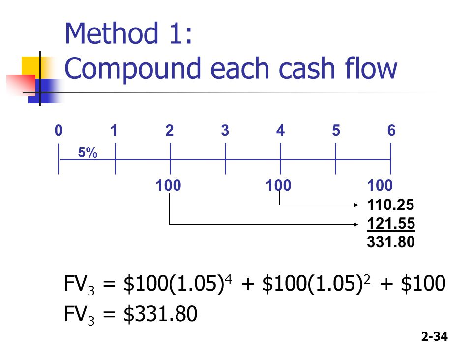 2-34 Method 1: Compound each cash flow 110.25 121.55 331.80 FV 3 = $100(1.05) 4 + $100(1.05) 2 + $100 FV 3 = $331.80 01 100 23 5% 45 100 6