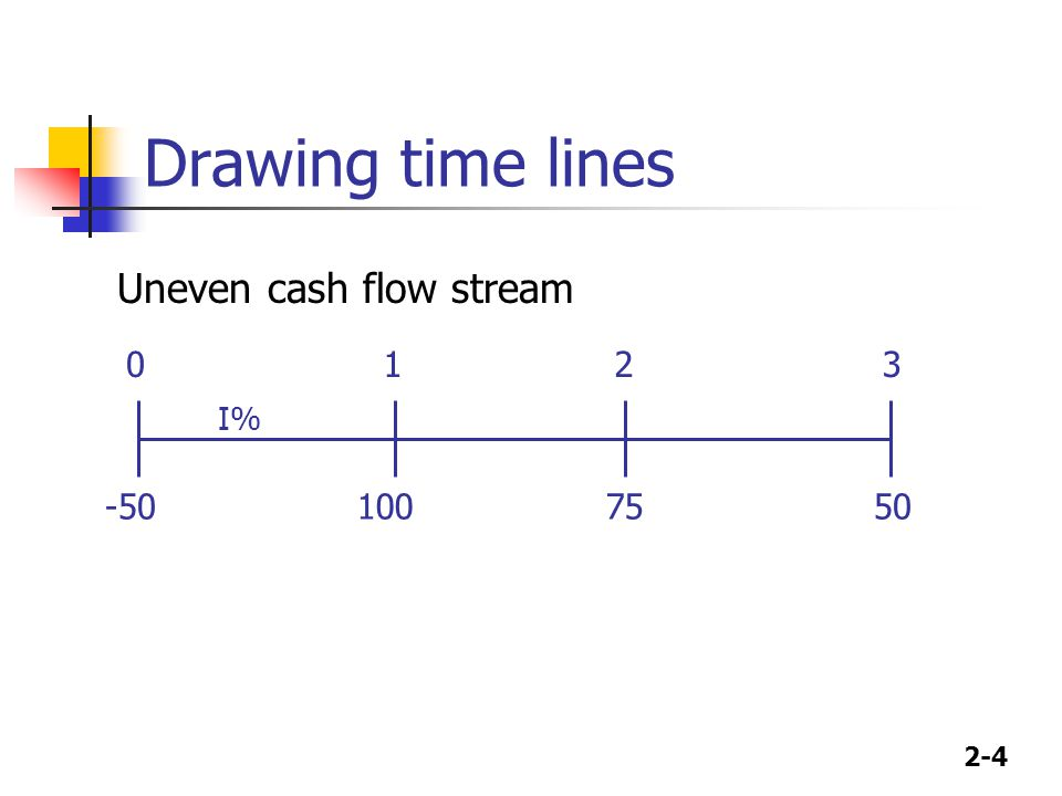 2-4 Drawing time lines 100 50 75 0123 I% -50 Uneven cash flow stream