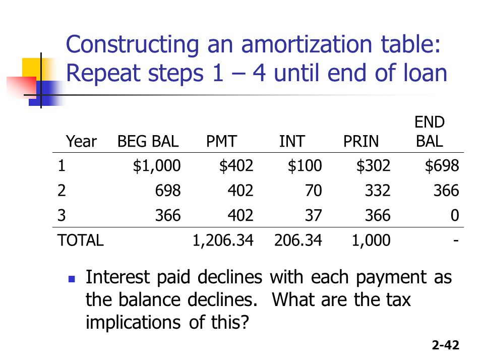2-42 Constructing an amortization table: Repeat steps 1 – 4 until end of loan Interest paid declines with each payment as the balance declines.