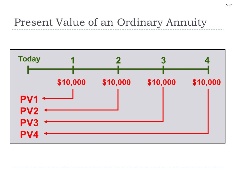 6-17 PV1 PV2 PV3 PV4 $10,000 1234 Today Present Value of an Ordinary Annuity