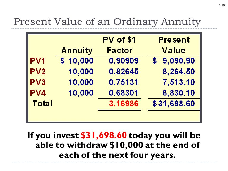 6-18 Present Value of an Ordinary Annuity If you invest $31,698.60 today you will be able to withdraw $10,000 at the end of each of the next four years.