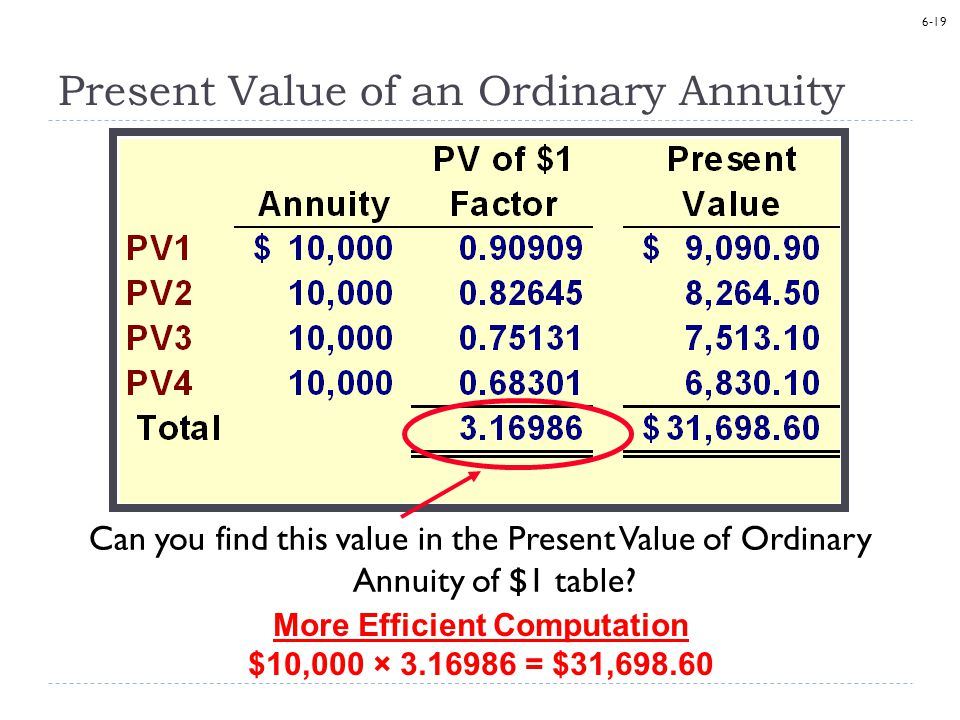 6-19 Present Value of an Ordinary Annuity Can you find this value in the Present Value of Ordinary Annuity of $1 table.