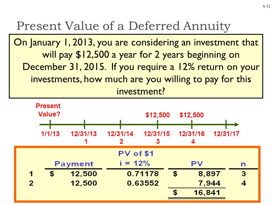 6-32 Present Value of a Deferred Annuity 1/1/1312/31/1312/31/1412/31/1512/31/1612/31/17 Present Value.