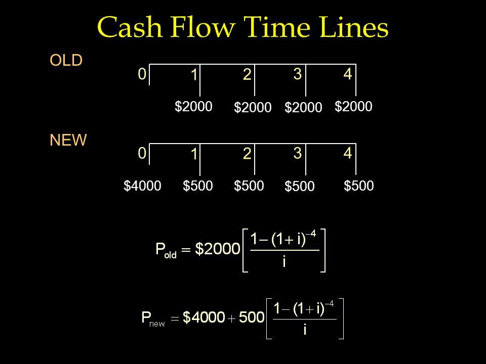 Cash Flow Time Lines 1 43 2 0 $2000 OLD 1 43 2 0 $500 NEW $4000