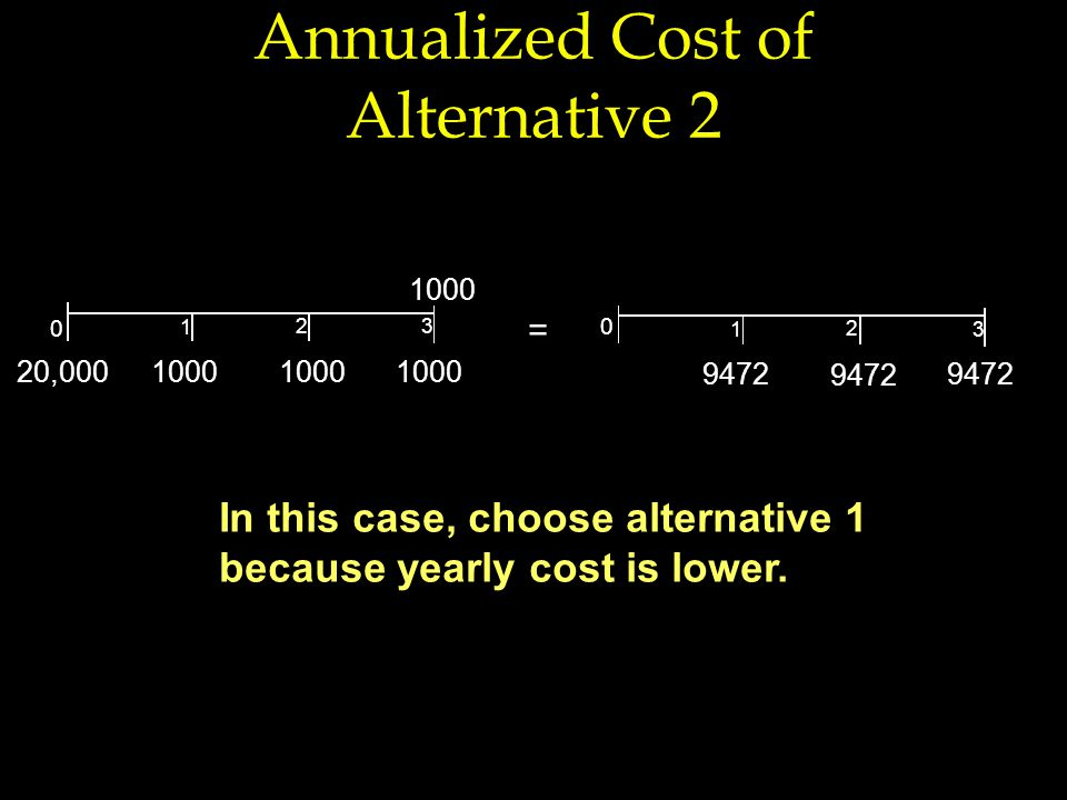Annualized Cost of Alternative 2 0 1000 20,0001000 1 0 9472 1 3 2 = In this case, choose alternative 1 because yearly cost is lower.
