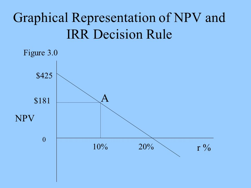 Graphical Representation of NPV and IRR Decision Rule Figure 3.0 r % NPV A 20% $425 0 $181 10%