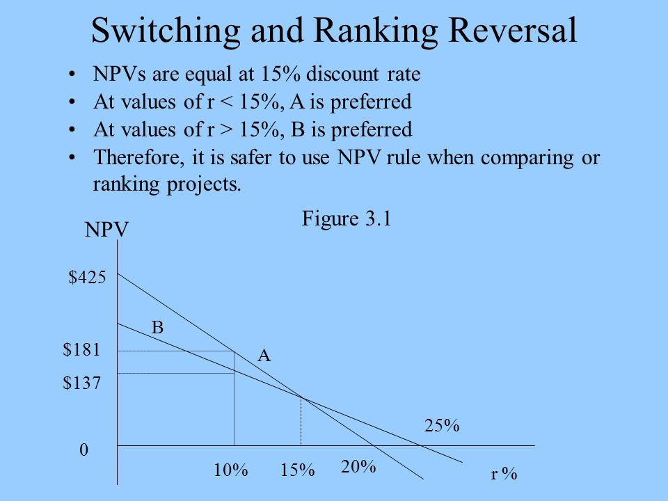 Switching and Ranking Reversal NPVs are equal at 15% discount rate At values of r < 15%, A is preferred At values of r > 15%, B is preferred Therefore, it is safer to use NPV rule when comparing or ranking projects.