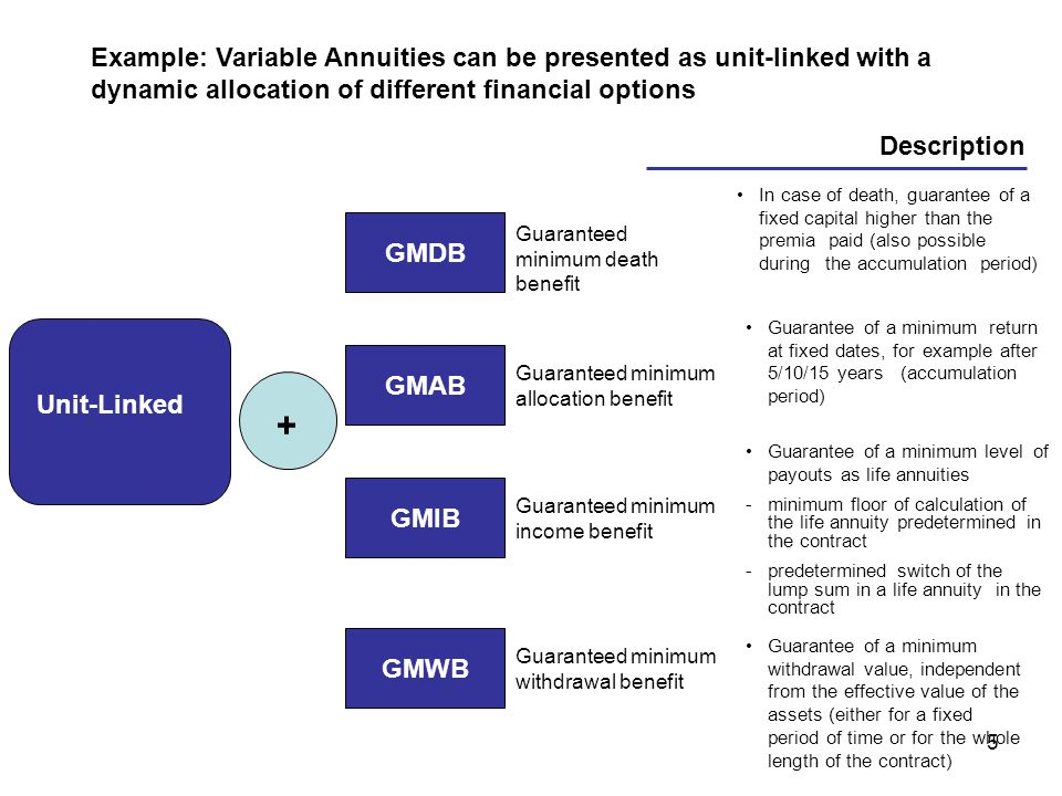 5 Example: Variable Annuities can be presented as unit-linked with a dynamic allocation of different financial options Unit-Linked + GMDB GMAB GMIB GMWB Guaranteed minimum death benefit Guaranteed minimum allocation benefit Guaranteed minimum income benefit Guaranteed minimum withdrawal benefit Description In case of death, guarantee of a fixed capital higher than the premia paid (also possible during the accumulation period) Guarantee of a minimum return at fixed dates, for example after 5/10/15 years (accumulation period) Guarantee of a minimum level of payouts as life annuities -minimum floor of calculation of the life annuity predetermined in the contract -predetermined switch of the lump sum in a life annuity in the contract Guarantee of a minimum withdrawal value, independent from the effective value of the assets (either for a fixed period of time or for the whole length of the contract)