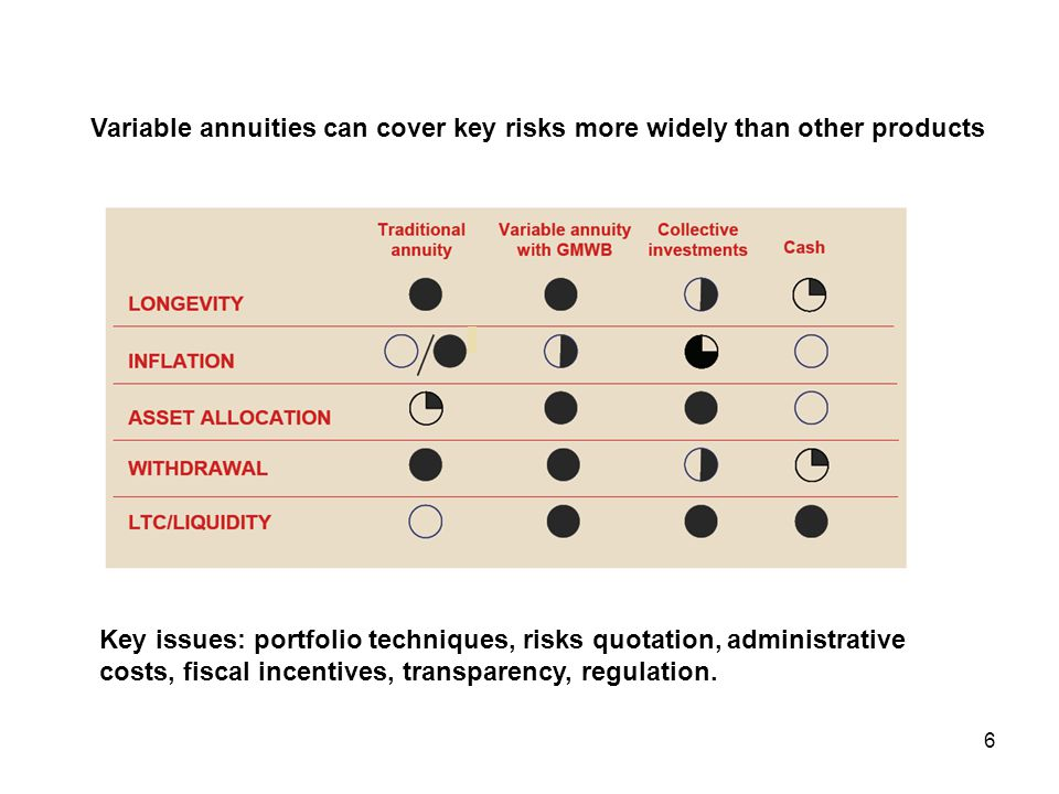 6 Variable Annuities can cover main risks more widely than other products Key issues: portfolio techniques, risks quotation, administrative costs, fiscal incentives, transparency, regulation.