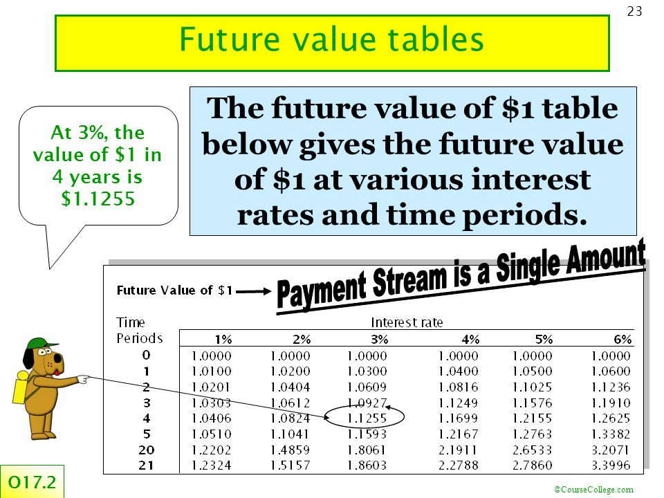 ©CourseCollege.com 23 Future value tables O17.2 The future value of $1 table below gives the future value of $1 at various interest rates and time periods.
