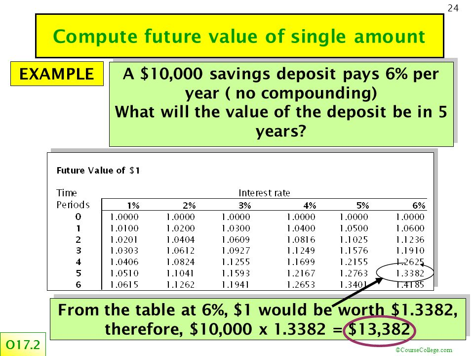 ©CourseCollege.com 24 Compute future value of single amount O17.2 A $10,000 savings deposit pays 6% per year ( no compounding) What will the value of the deposit be in 5 years.