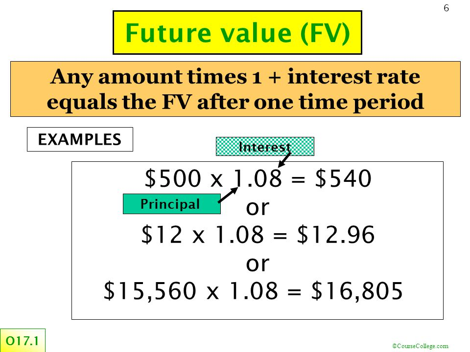 ©CourseCollege.com 6 Any amount times 1 + interest rate equals the FV after one time period Future value (FV) O17.1 $500 x 1.08 = $540 or $12 x 1.08 = $12.96 or $15,560 x 1.08 = $16,805 Interest Principal EXAMPLES