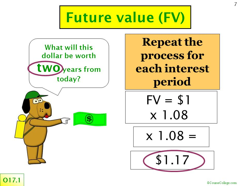 ©CourseCollege.com 7 Repeat the process for each interest period Future value (FV) O17.1 What will this dollar be worth two years from today.