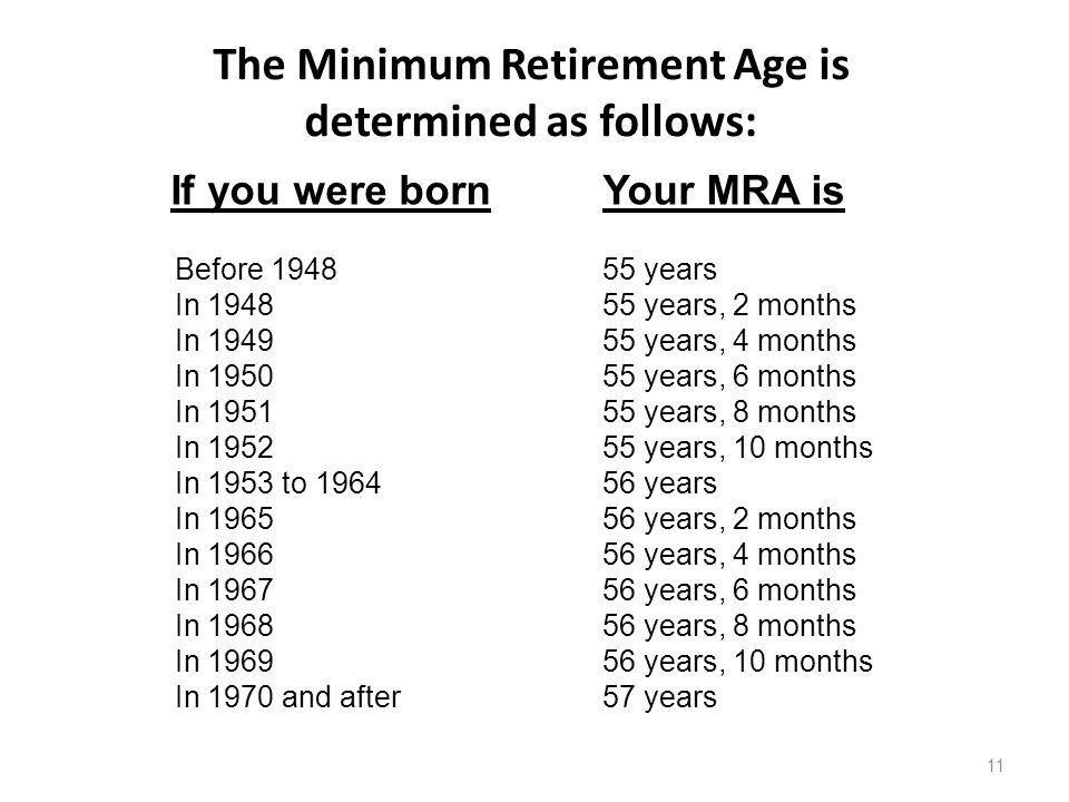 The Minimum Retirement Age is determined as follows: If you were bornYour MRA is Before 1948 55 years In 194855 years, 2 months In 194955 years, 4 months In 195055 years, 6 months In 195155 years, 8 months In 195255 years, 10 months In 1953 to 196456 years In 196556 years, 2 months In 196656 years, 4 months In 196756 years, 6 months In 196856 years, 8 months In 196956 years, 10 months In 1970 and after57 years 11