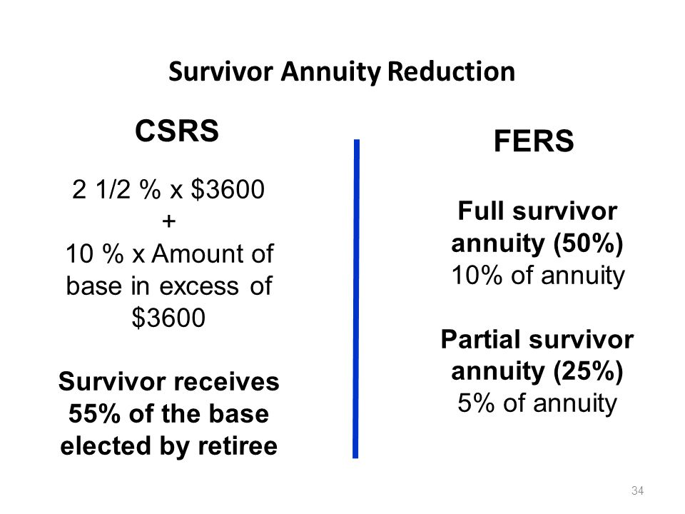 Survivor Annuity Reduction CSRS 34 2 1/2 % x $3600 + 10 % x Amount of base in excess of $3600 Survivor receives 55% of the base elected by retiree FERS Full survivor annuity (50%) 10% of annuity Partial survivor annuity (25%) 5% of annuity