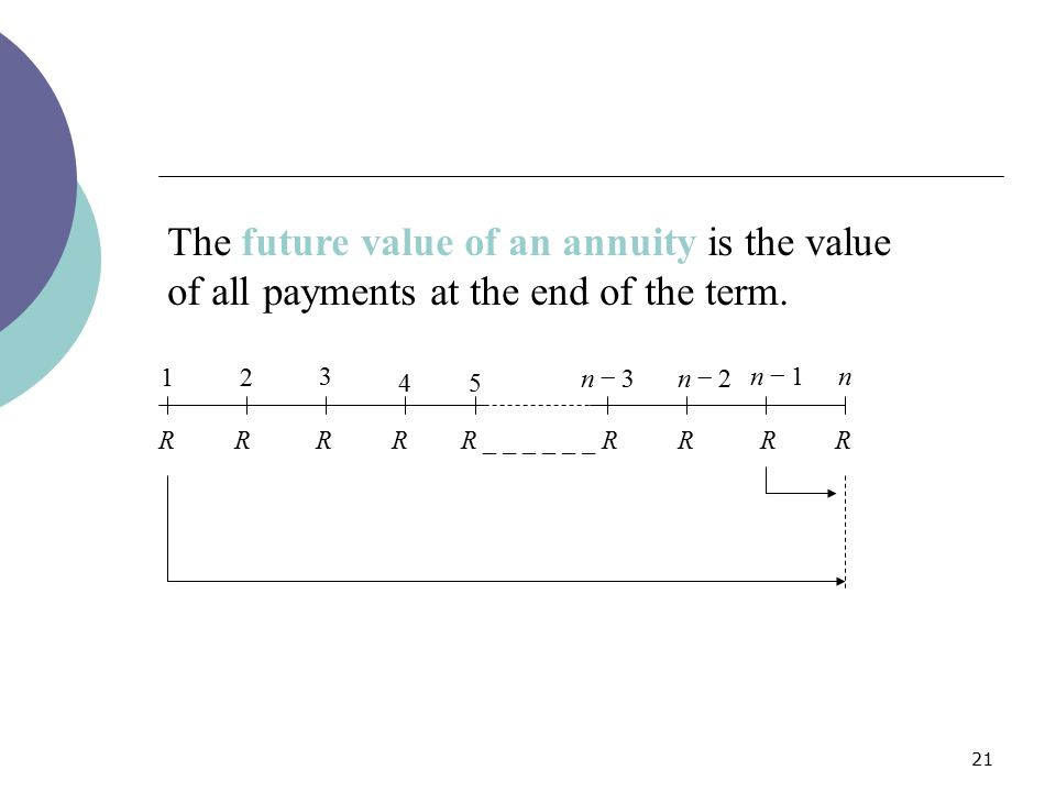 21 The future value of an annuity is the value of all payments at the end of the term. 12 3 45 n − 3n − 2 n − 1n R R R R R _ _ _ _ _ _ R R R R