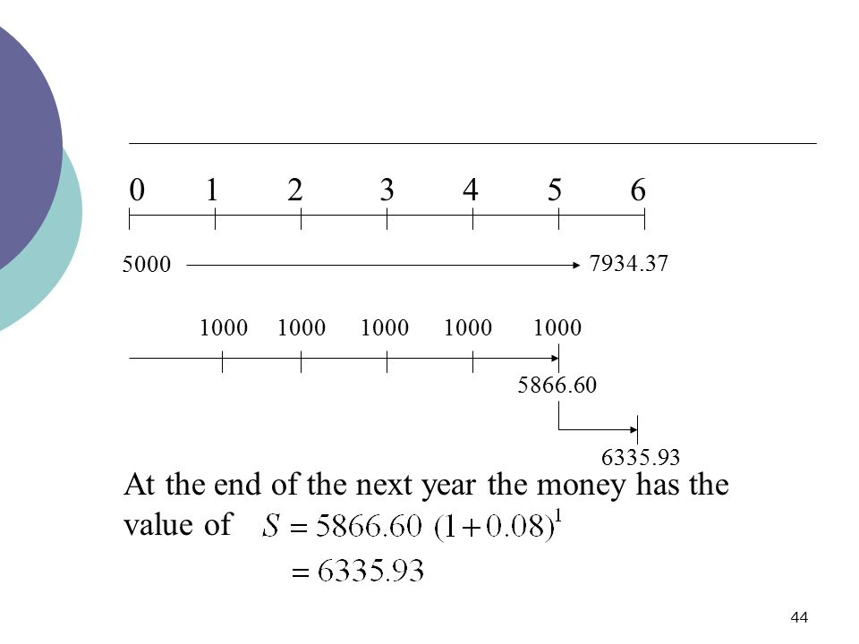 44 5866.60 At the end of the next year the money has the value of 6335.93 0 1 2 3 4 5 6 5000 7934.37 1000 1000 1000 1000 1000