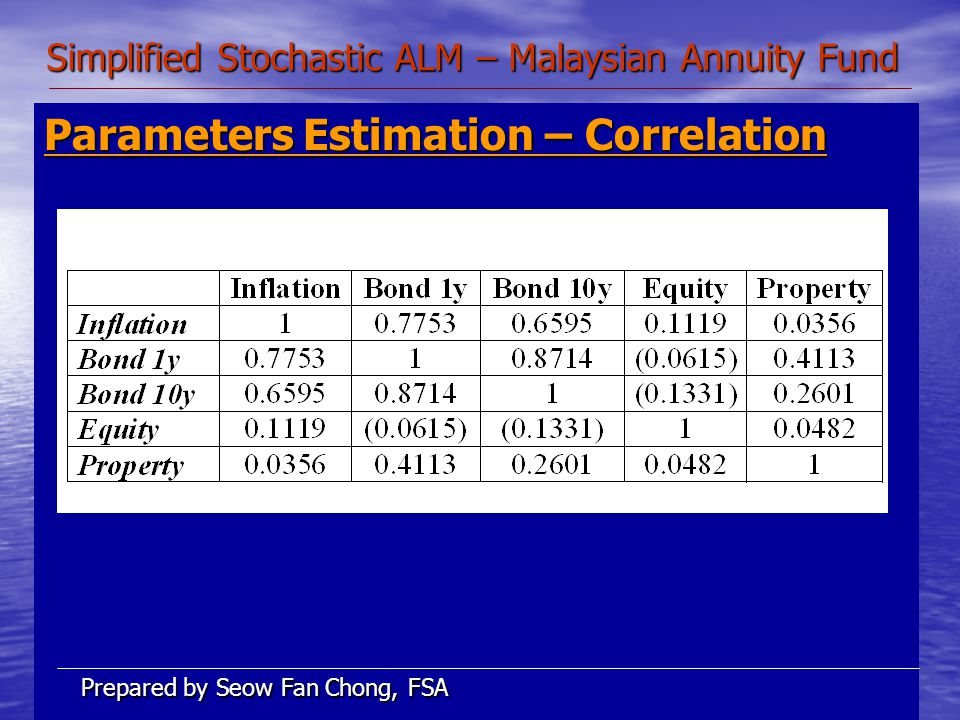 Simplified Stochastic ALM – Malaysian Annuity Fund Parameters Estimation – Correlation Prepared by Seow Fan Chong, FSA