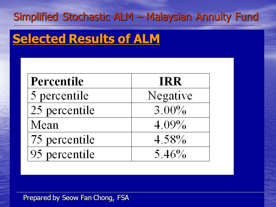 Simplified Stochastic ALM – Malaysian Annuity Fund Selected Results of ALM Prepared by Seow Fan Chong, FSA