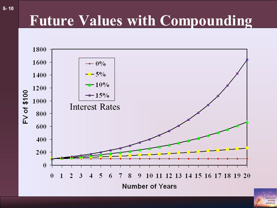 5- 9 Future Values Example - FV What is the future value of $100 if interest is compounded annually at a rate of 6% for five years
