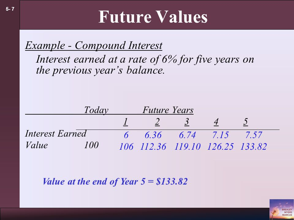 5- 6 Future Values Example - Compound Interest Interest earned at a rate of 6% for five years on the previous year's balance.