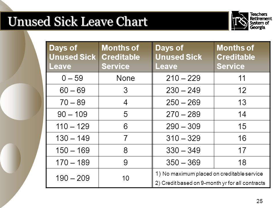 25 Unused Sick Leave Chart Days of Unused Sick Leave Months of Creditable Service Days of Unused Sick Leave Months of Creditable Service 0 – 59None210 – 22911 60 – 693230 – 24912 70 – 894250 – 26913 90 – 1095270 – 28914 110 – 1296290 – 30915 130 – 1497310 – 32916 150 – 1698330 – 34917 170 – 1899350 – 36918 190 – 209 10 1) No maximum placed on creditable service 2) Credit based on 9-month yr for all contracts