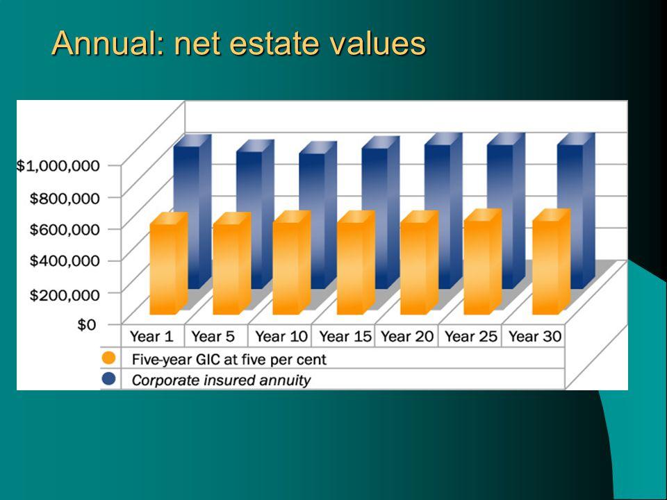 Annual: net estate values