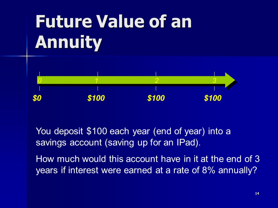 14 Future Value of an Annuity 0 1 2 3 $0$100 You deposit $100 each year (end of year) into a savings account (saving up for an IPad). How much would t