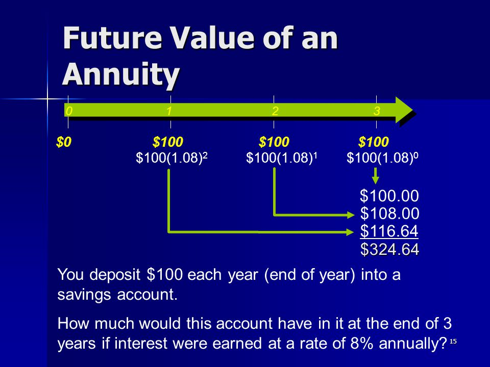 15 Future Value of an Annuity $100(1.08) 2 $100(1.08) 1 $108.00 $116.64 $324.64 You deposit $100 each year (end of year) into a savings account. How m