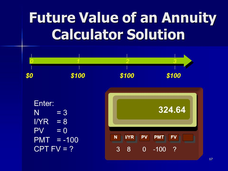 17 NI/YRPVPMTFV Future Value of an Annuity Calculator Solution 3 8 0 -100 ? Enter: N = 3 I/YR = 8 PV= 0 PMT = -100 CPT FV = ? 0 1 2 3 $0$100 324.64