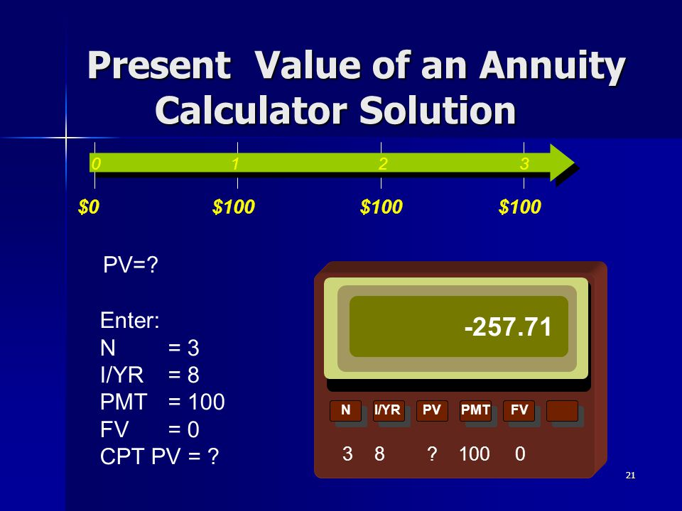 21 NI/YRPVPMTFV 3 8 ? 100 0 Present Value of an Annuity Calculator Solution PV=? Enter: N = 3 I/YR = 8 PMT = 100 FV= 0 CPT PV = ? 0 1 2 3 $0$100 -257.