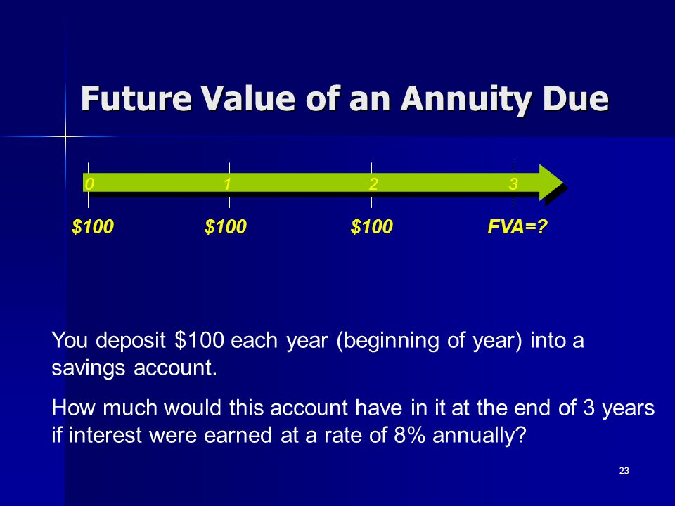 23 Future Value of an Annuity Due You deposit $100 each year (beginning of year) into a savings account. How much would this account have in it at the