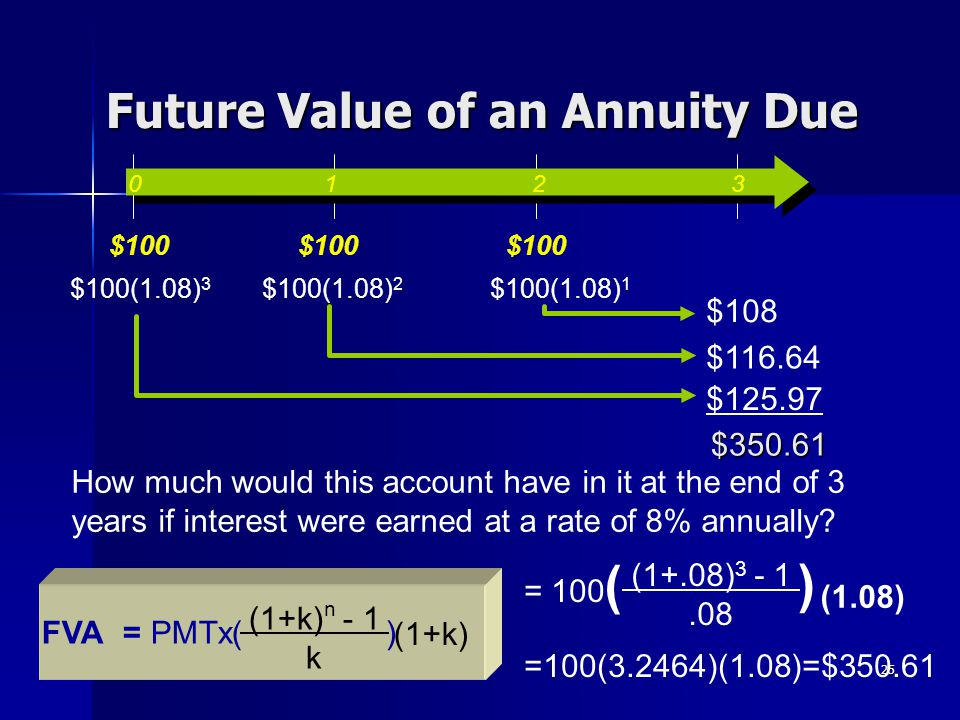 25 Future Value of an Annuity Due $100(1.08) 2 $100(1.08) 1 $100(1.08) 3 $108 $116.64 $125.97 $350.61 0 1 2 3 $100 How much would this account have in