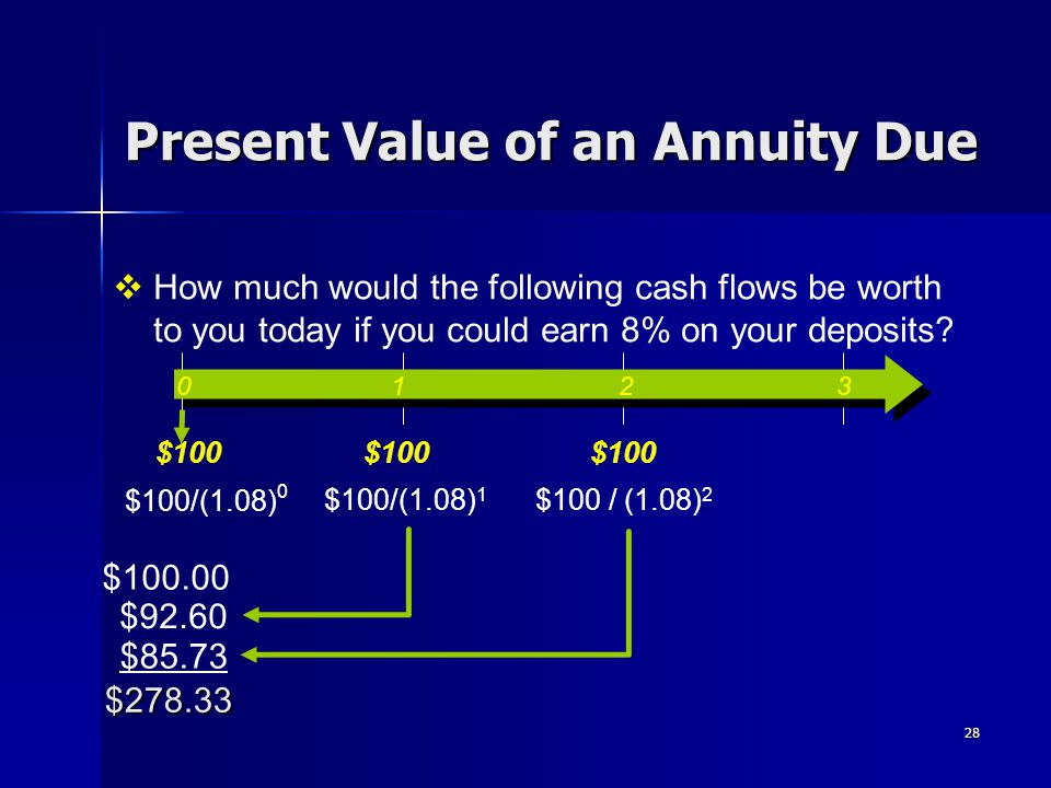 28 Present Value of an Annuity Due $100 / (1.08) 2 $92.60 $85.73 $100/(1.08) 1 $278.33 0 1 2 3 $100  How much would the following cash flows be worth