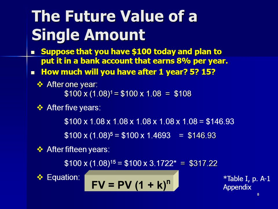 The Future Value of a Single Amount Calculator solution: N = 15 I/Y = 8 PV = -$100 PMT = 0 Compute (CPT) FV = $317.22