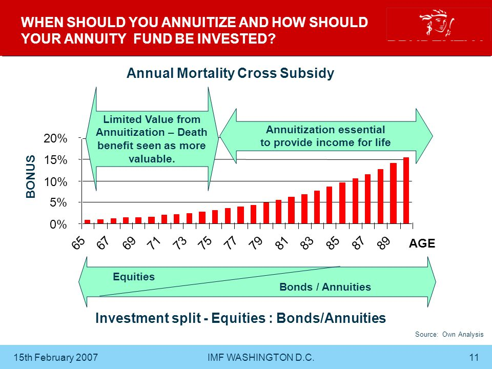 15th February 2007 IMF WASHINGTON D.C.11 WHEN SHOULD YOU ANNUITIZE AND HOW SHOULD YOUR ANNUITY FUND BE INVESTED.