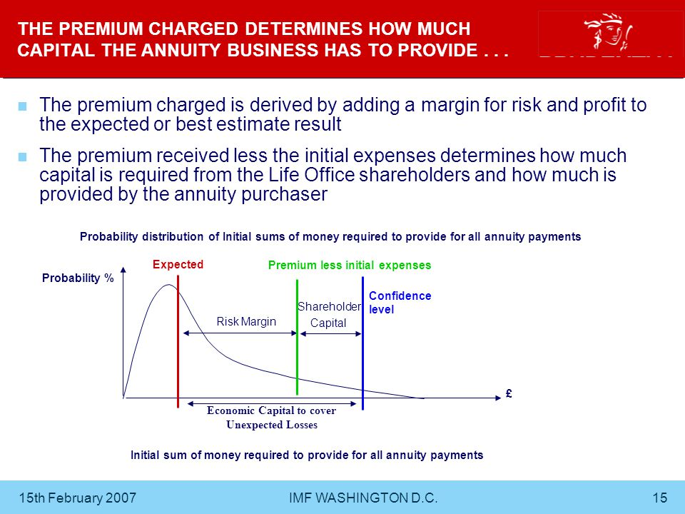 15th February 2007 IMF WASHINGTON D.C.15 THE PREMIUM CHARGED DETERMINES HOW MUCH CAPITAL THE ANNUITY BUSINESS HAS TO PROVIDE...