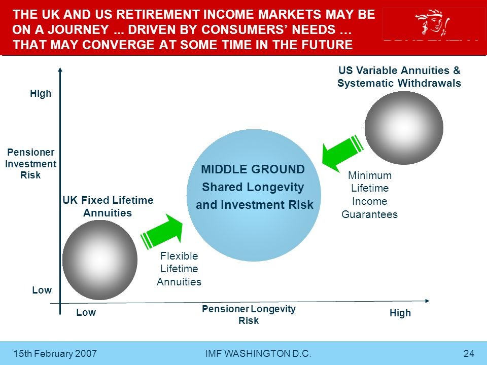 15th February 2007 IMF WASHINGTON D.C.24 THE UK AND US RETIREMENT INCOME MARKETS MAY BE ON A JOURNEY...