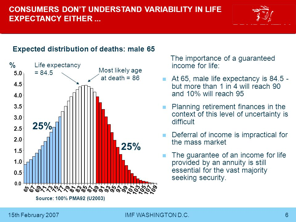 15th February 2007 IMF WASHINGTON D.C.7 PROBABILITY OF OUTLIVING ASSETS – MALE AGE 65 Source: Own calculations 100% PMA92 (U2003) With Income Drawdown there is a death benefit of the residual fund.