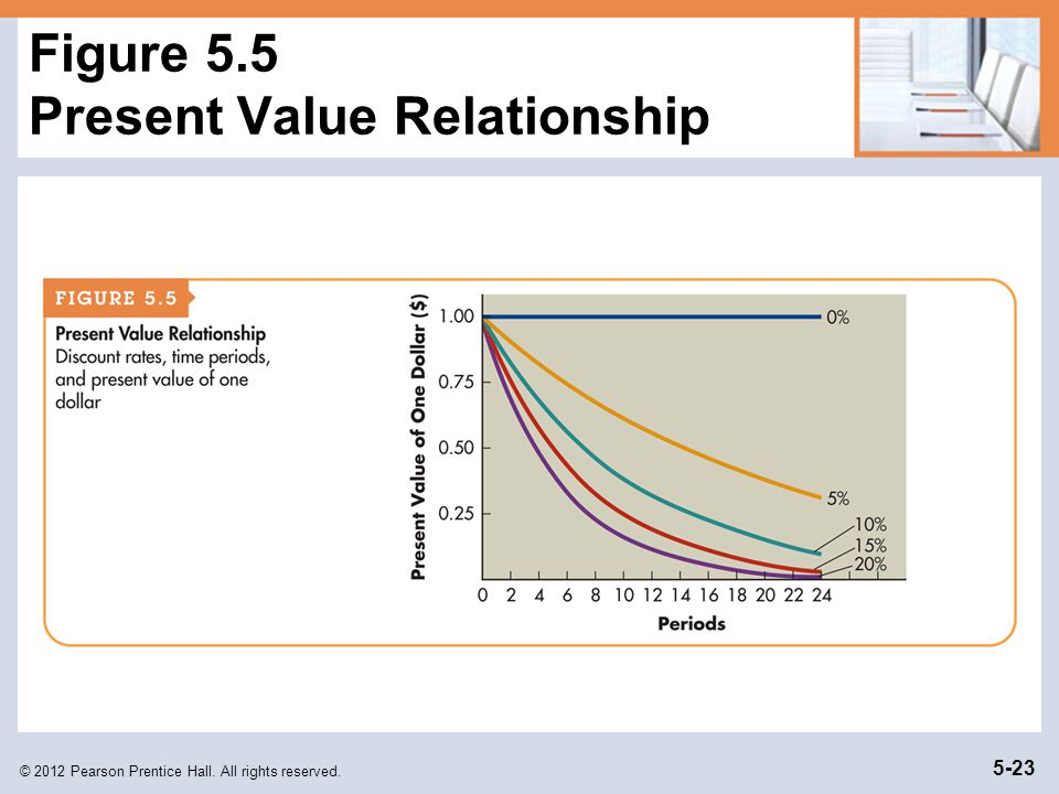 © 2012 Pearson Prentice Hall. All rights reserved. 5-23 Figure 5.5 Present Value Relationship